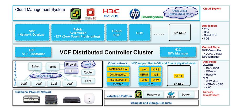 H3C Supplier Malaysia